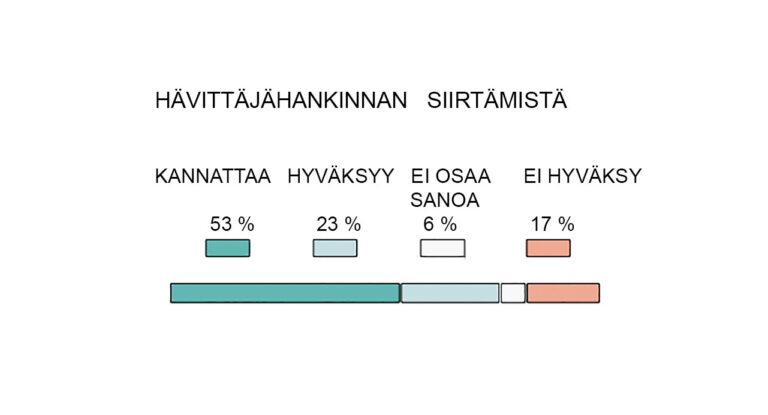 Tutkimus: 76 prosenttia kannattaa tai hyväksyy HX-hävittäjähankinnan siirtämisen