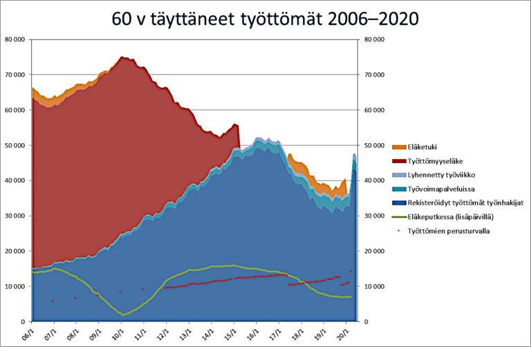 Pertti Honkanen: Eläkeputki puretaan, talousnousuun?